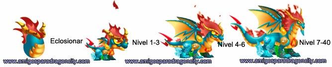 imagen del crecimiento del dragon elementos