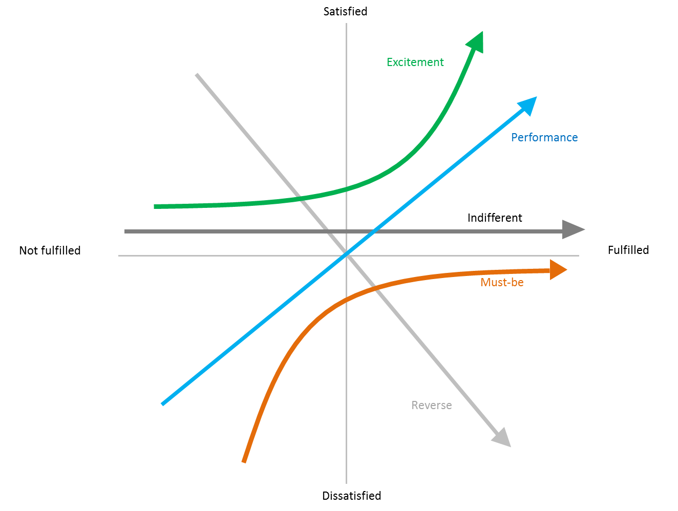 kano model pictures to pin on pinterest