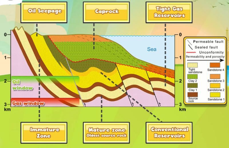 MOOC Oil and GAS, IFP School MOOC