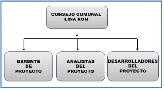 gestion informaticos: