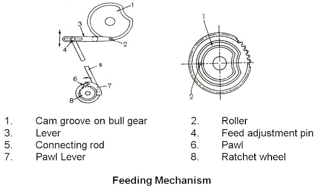 Feeding Mechanism