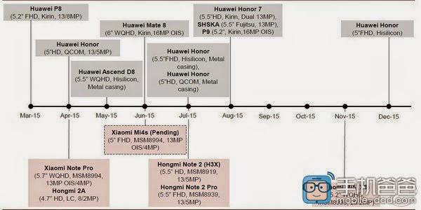 Jadwal perilisan tahun 2015 Xiaomi dan Huawei bocor berserta spesifikasinya, MI4S, Redmi Note 2, Note Pro, MI5, Mate 8 dan P9