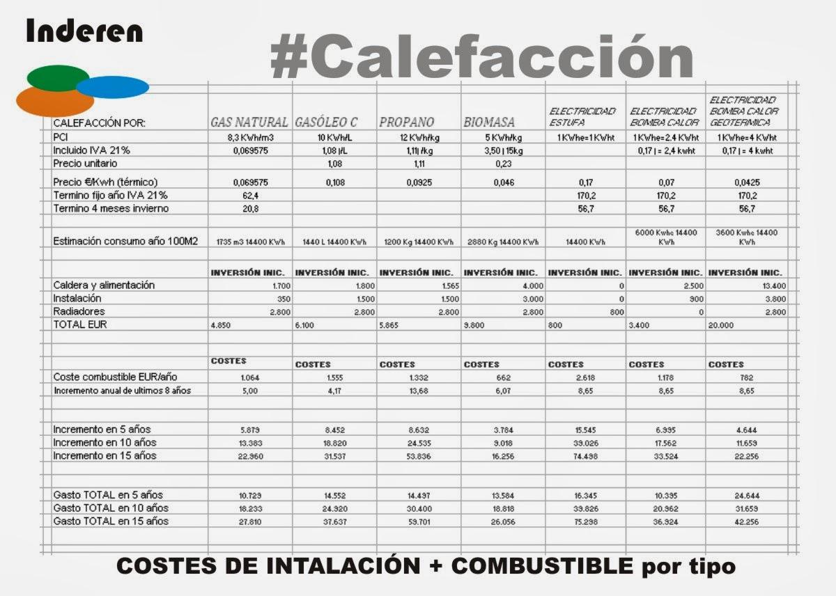 precio instalacion calefaccion gasoil transportes de