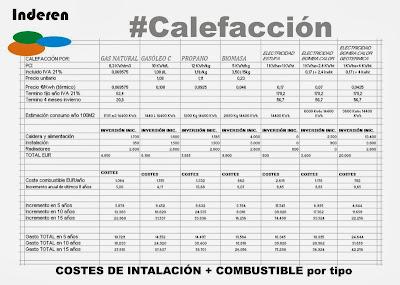prevision de costes precios para diferentes tipos de instalación de calefacción españa noviembre de 2013