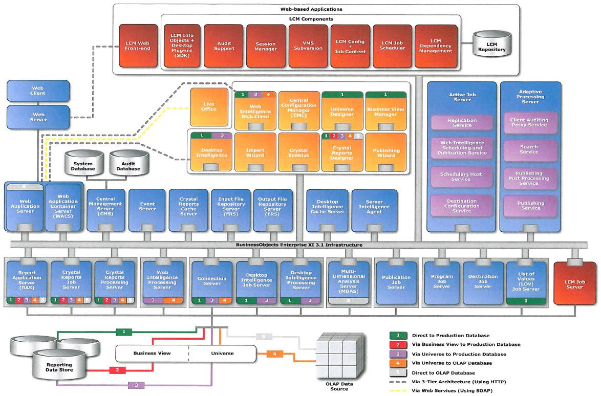 Bo xi r3 architecture diagram for Sap r 3 architecture