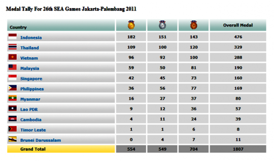 Hasil Akhir Perolehan Medali Sea Games XXVI Indonesia 2011