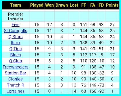 League table, 25th January