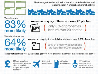 the infographic compiled by netamatix gives insight on the vacation rental industry and the social channels used to influence booking vacation rentals