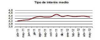 Tipo medio de interés de las hipotecas en mayo