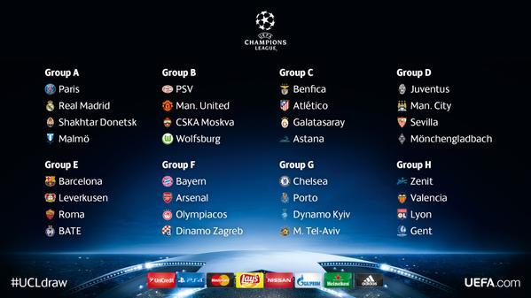 Champions League 2015-2016: Fase de Grupos
