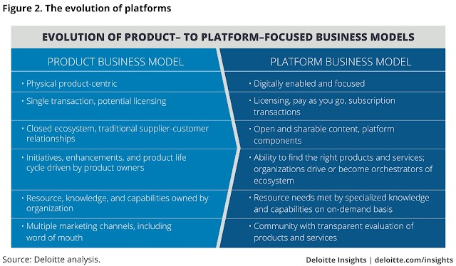 Evolution of product to platform focused business models