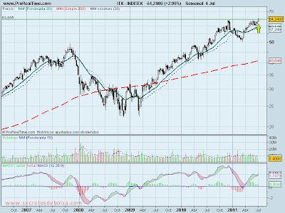 analisis tecnico-inditex-5 de julio de 2011