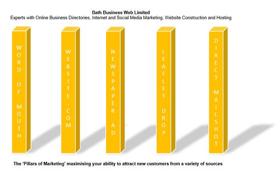 business websites, bath business web, online marketing, online advertising, social media