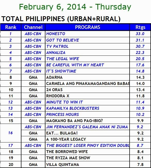 Kantar Media nationwide TV ratings (Feb 6)