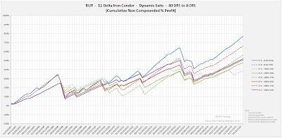 Iron Condor Equity Curves RUT 80 DTE 12 Delta Risk:Reward Exits