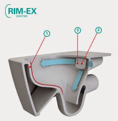 Технология VitrA Rim-Ex