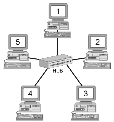 Classthreetwoone blogspot on diagram for networking