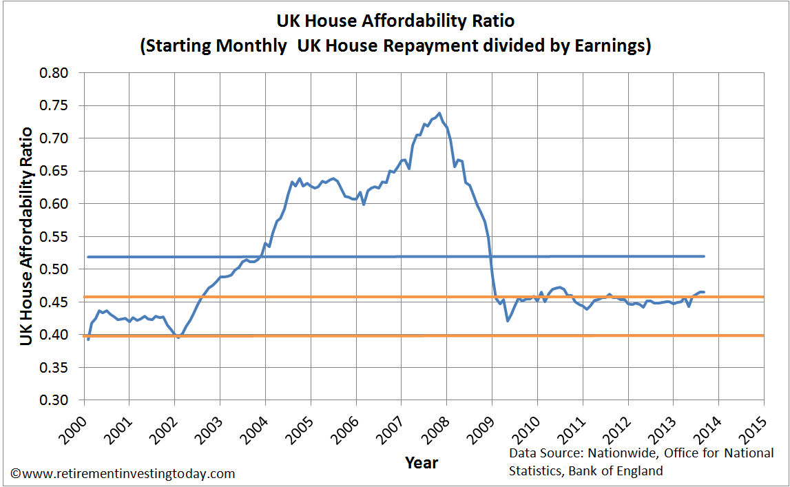 Graph of the UK House Affordability Ratio