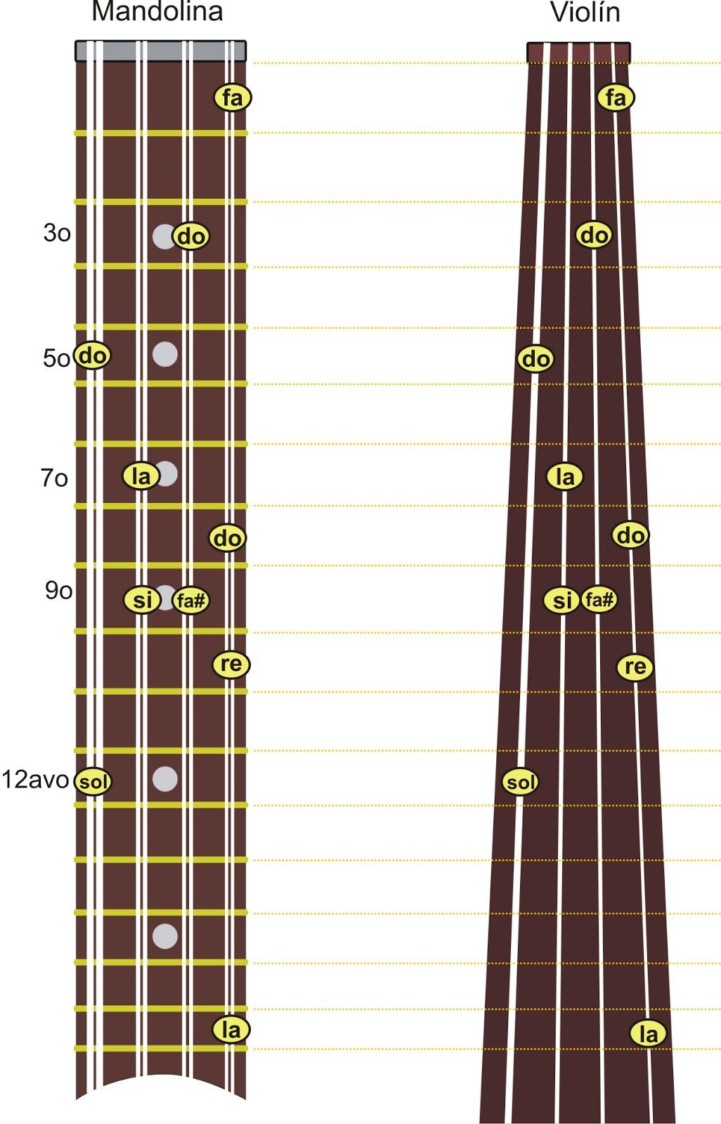 Frecuencia de las notas musicales  Blog de Trovadoresco65