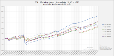 Iron Condor Equity Curves SPX 52 DTE 8 Delta Risk:Reward Exits