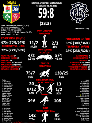 Rugby statistics - Lions v Barbarians