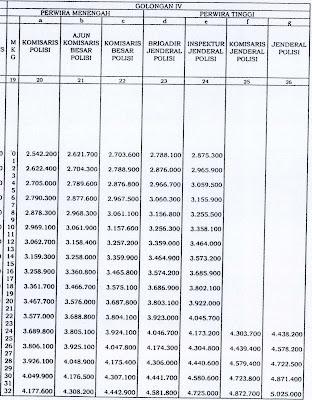 naik gaji polri 2013