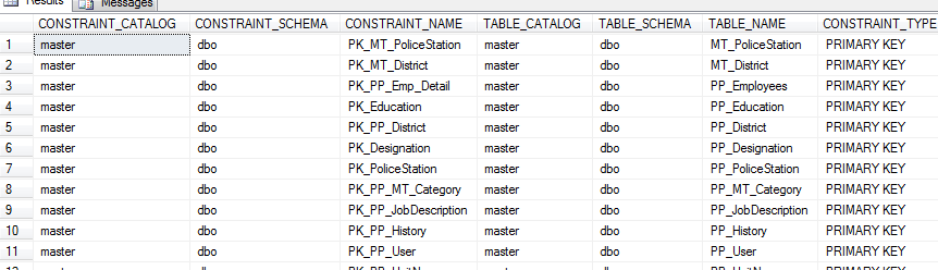 Sql Query to list all tables with primary key constraint