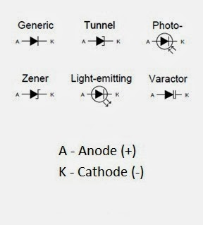 All About Diodes
