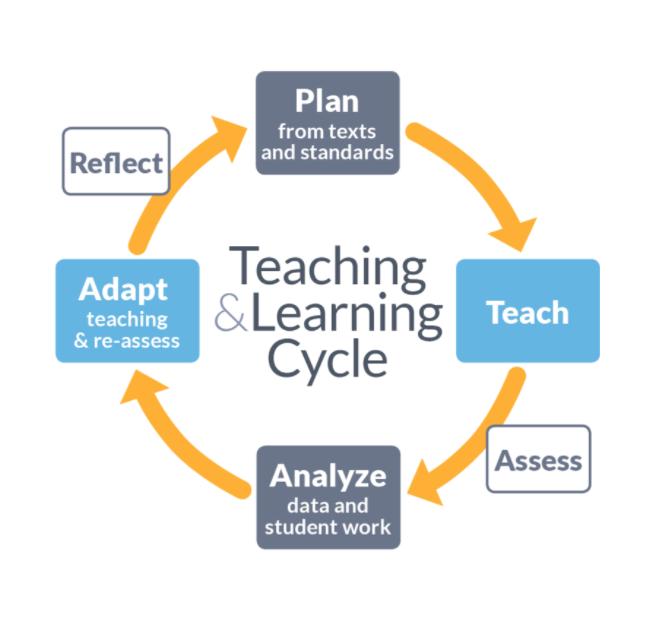 Sweet Life Of Teaching