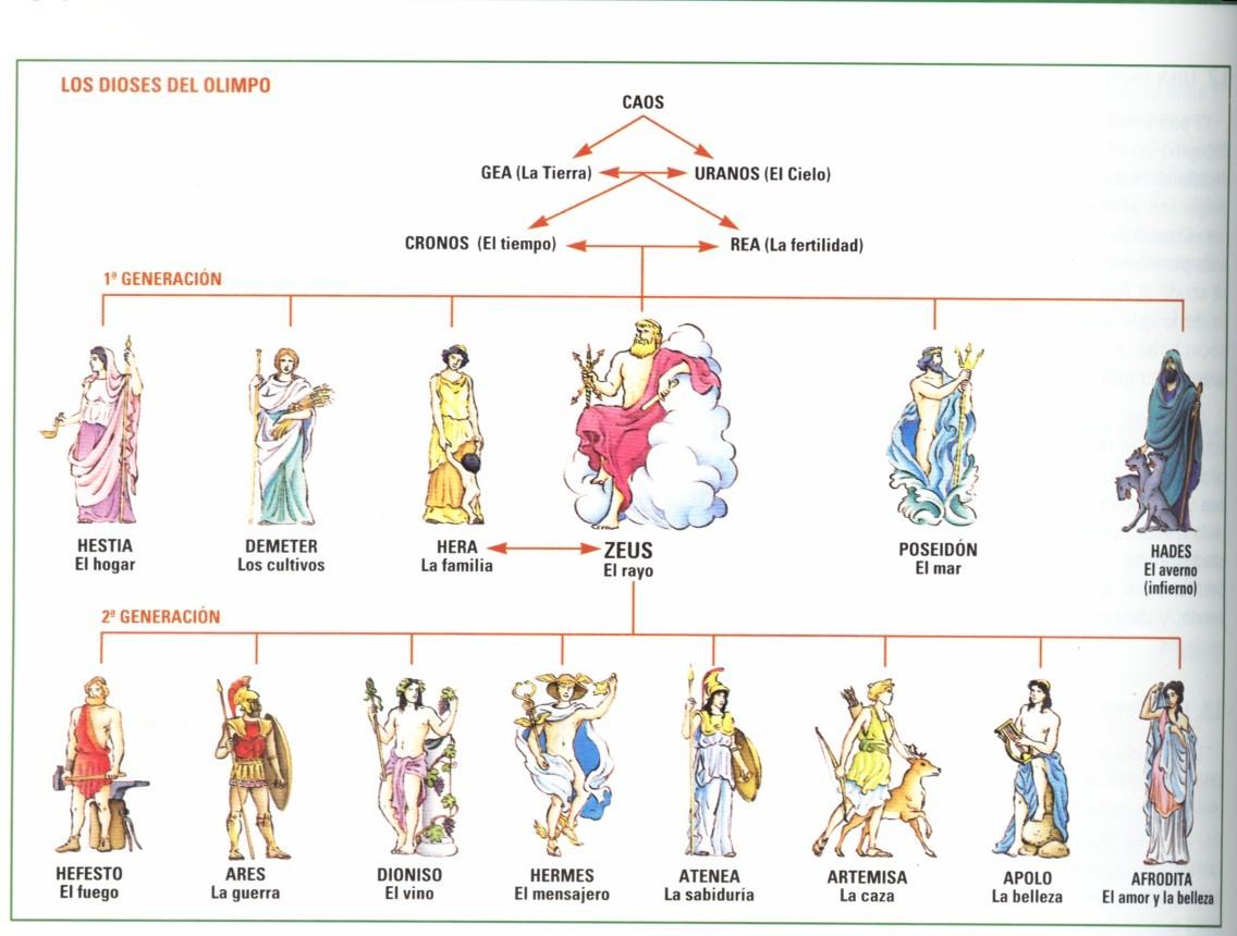 Mitos y verdades de los dioses griegos for En la mitologia griega la reina de las amazonas