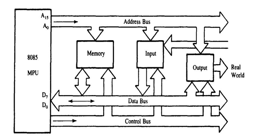 Basic microprocessors intel 4004 and 8085 sadaf media bus structure of 8085 ccuart Gallery