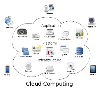 Cloud Computing image from Bobby Owsinski's Music 3.0 blog