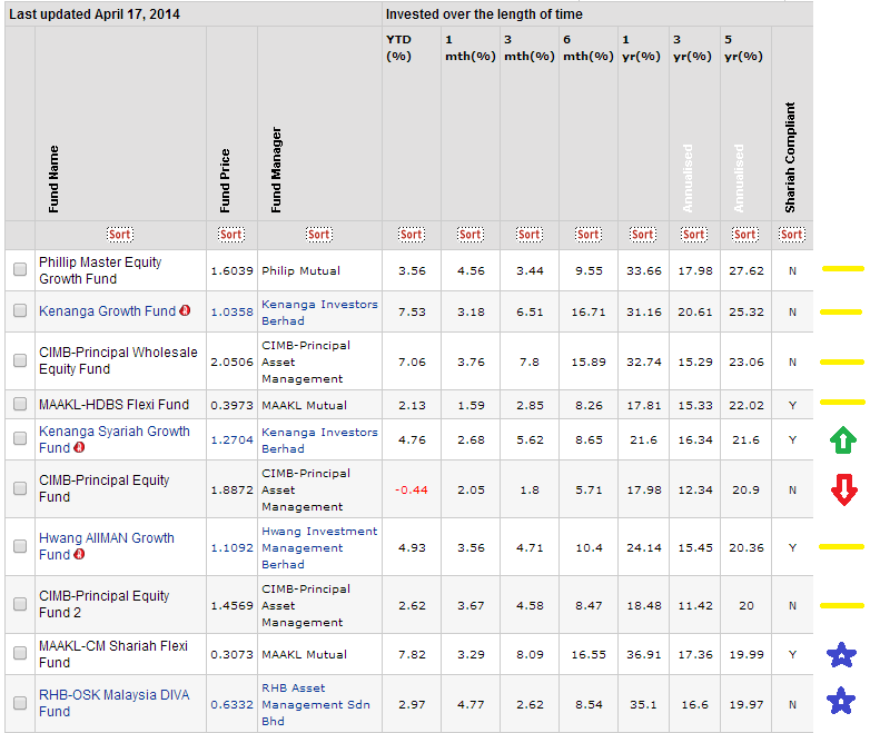 Top 10 Best Performing Unit Trust Funds As of 15th April 2014