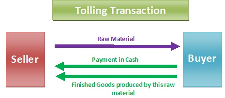 Countertrade – Tolling Agreement Template