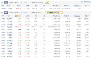 中国株コバンザメ投資ウォッチ銘柄watch20130305