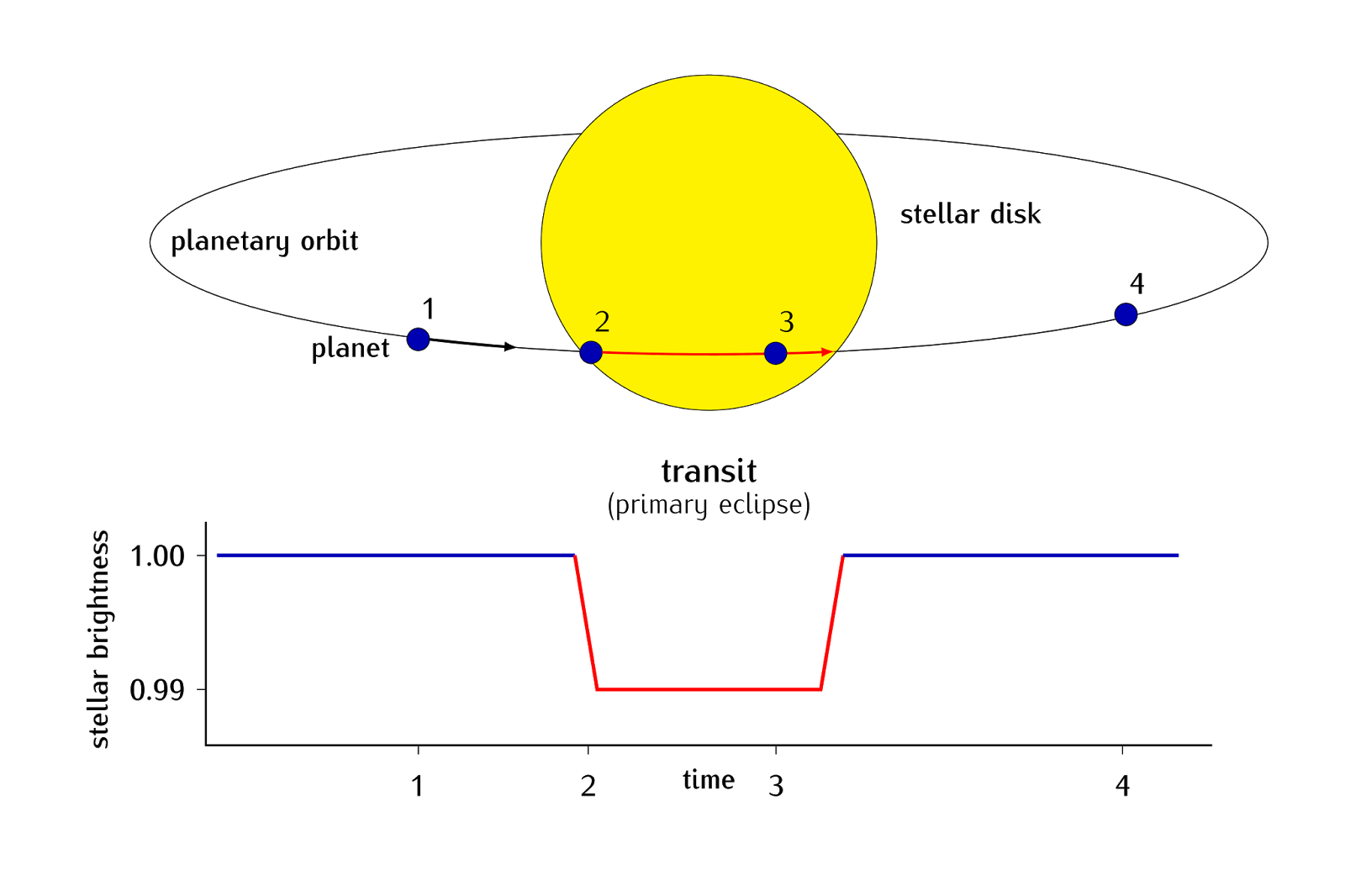 Exoplanet Diagrams  The Transit Method