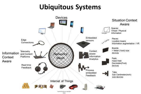 Ubiquitous Computing Images While Ubiquitous Computing Has