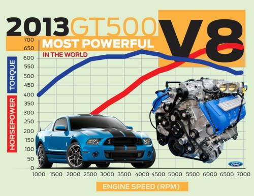 2013 Ford Shelby GT500 rated at 662 hp