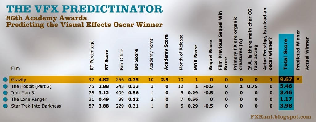 http://fxrant.blogspot.co.uk/2014/01/the-vfx-predictinator-86th-academy.html