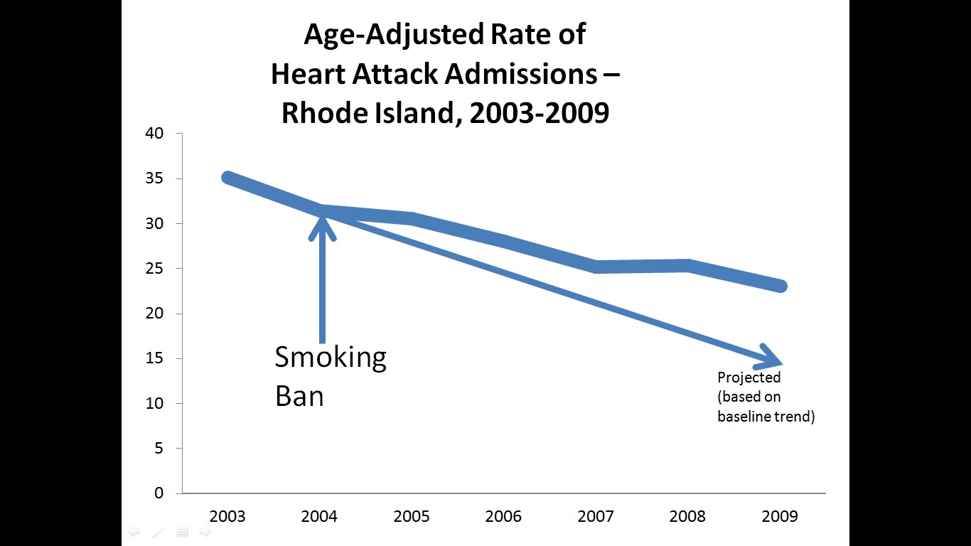 the economic effects of smoking bans 14 regulation summer 2010 property shouldpolicymakersworryaboutharmtobars, vfws,andfraternalorganizations the economic losers from smoking bans by michael l m arlow.