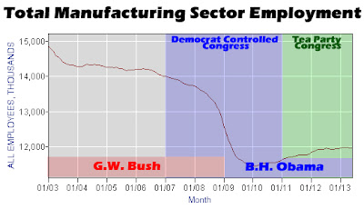 Manufacturing June 2013 Employment