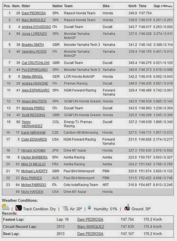 Hasil FP3 MotoGP Mugello Italia 2014