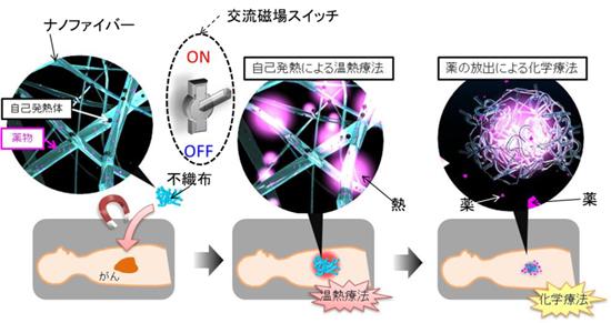 抗癌剤入り 湿布 メッシュ シート ナノファイバー 薬剤塗料