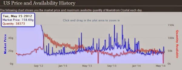 Sha Crystal, TUJ, The Undermine Journal, Patch 5.4.8, Maelstrom Crystal