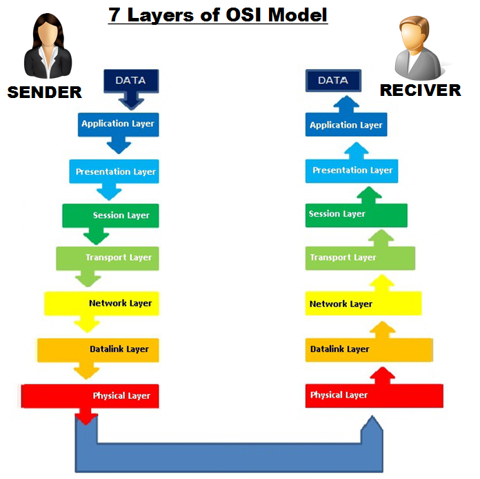 OSI Model 7 Layers Of And How It Works LMN Technohub