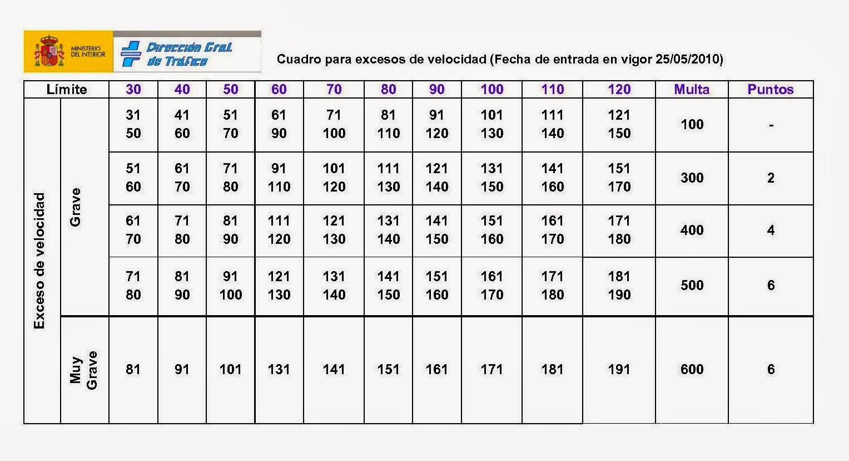 +EXCESO+DE+VELOCIDAD+CON+MULTAS+Y+PUNTOS+DGT,+MULTAS,+EN+RECORTES+DE ...
