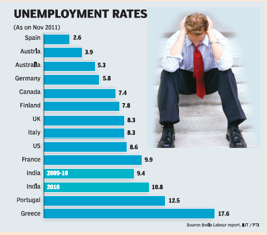 Unemployment in India and World Problem
