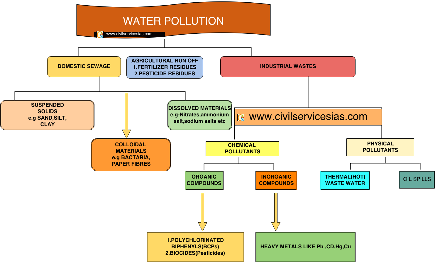 ENVIRONMENTAL ISSUES,CLASS12 NCERT/CBSE CHAPTER 16,GENERAL SCIENCE NOTES FOR IAS,IPS UPSC,NCERT,CBSE,WATER POLLUTION,POLLUTION