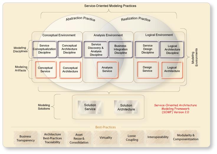 Technology Service Model Template