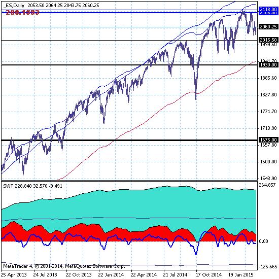 S&P500 - 03.04.15. Рынок снова предпринял попытку коррекции с перспективной целью на 1675.00.